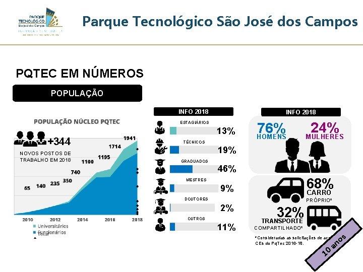 Parque Tecnológico São José dos Campos PQTEC EM NÚMEROS POPULAÇÃO INFO 2018 ESTAGIÁRIOS +344