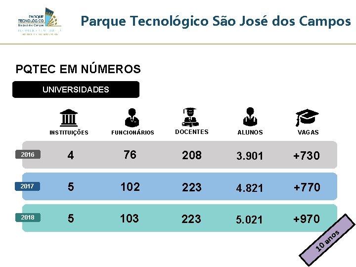 Parque Tecnológico São José dos Campos PQTEC EM NÚMEROS UNIVERSIDADES INSTITUIÇÕES FUNCIONÁRIOS DOCENTES ALUNOS
