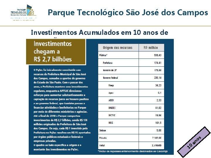 Parque Tecnológico São José dos Campos Investimentos Acumulados em 10 anos de operação a