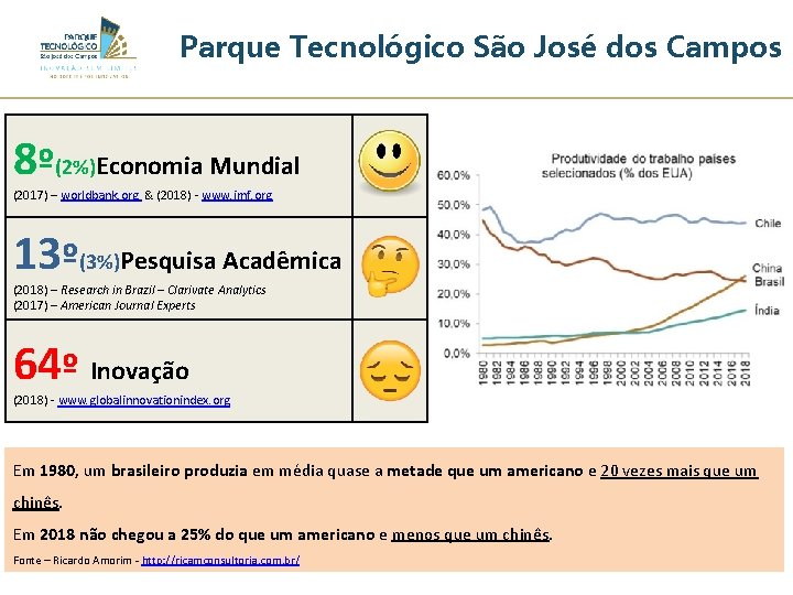 Parque Tecnológico São José dos Campos 8º(2%)Economia Mundial (2017) – worldbank. org & (2018)