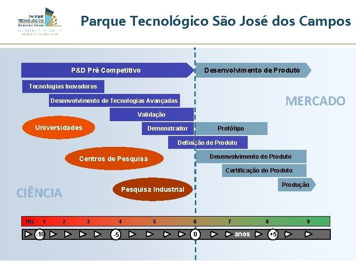 Parque Tecnológico São José dos Campos P&D Pré Competitivo Desenvolvimento de Produto Tecnologias Inovadoras