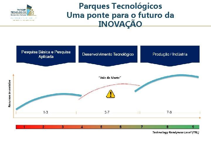 Parques Tecnológicos Uma ponte para o futuro da INOVAÇÃO