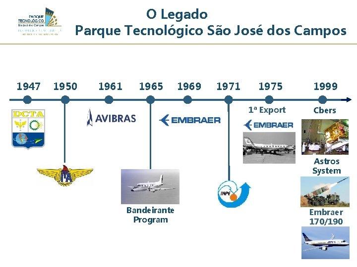 O Legado Parque Tecnológico São José dos Campos 1947 1950 1961 1965 1969 1971