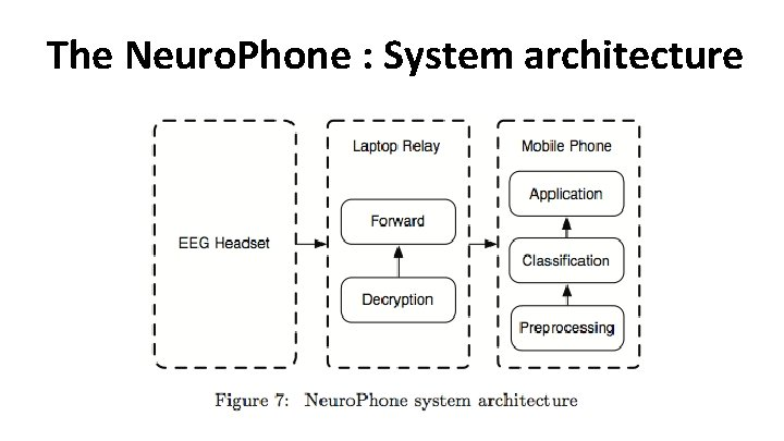 The Neuro. Phone : System architecture