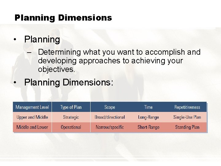 Planning Dimensions • Planning – Determining what you want to accomplish and developing approaches