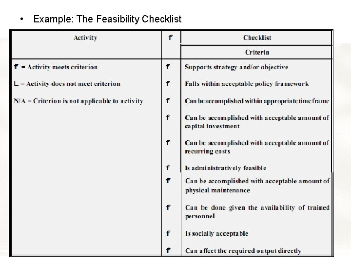 • Example: The Feasibility Checklist