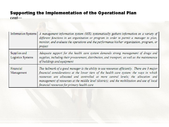 Supporting the Implementation of the Operational Plan cont—