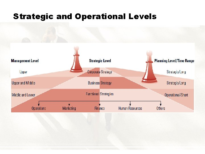 Strategic and Operational Levels
