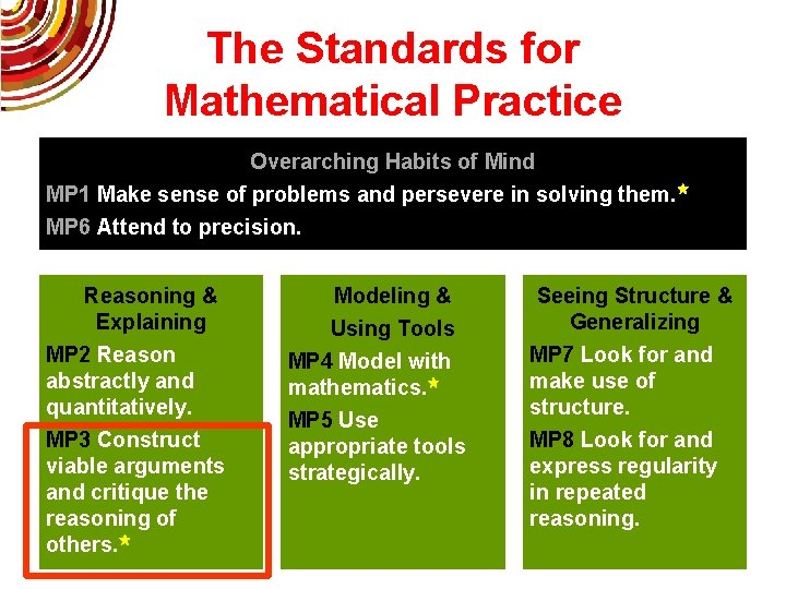The Standards for Mathematical Practice Overarching Habits of Mind MP 1 Make sense of