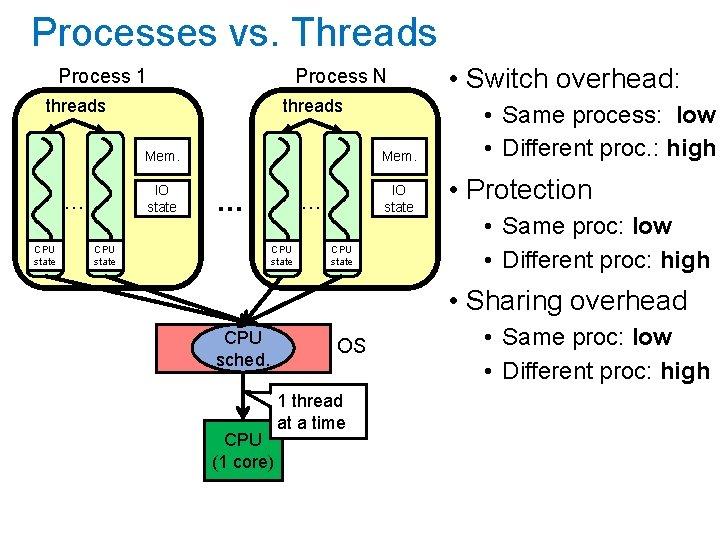 Processes vs. Threads Process 1 Process N threads … CPU state threads Mem. IO