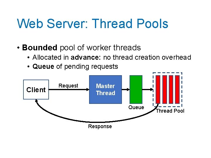 Web Server: Thread Pools • Bounded pool of worker threads • Allocated in advance: