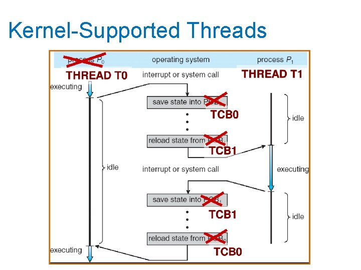Kernel-Supported Threads