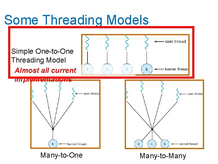 Some Threading Models Simple One-to-One Threading Model Almost all current implementations Many-to-One Many-to-Many