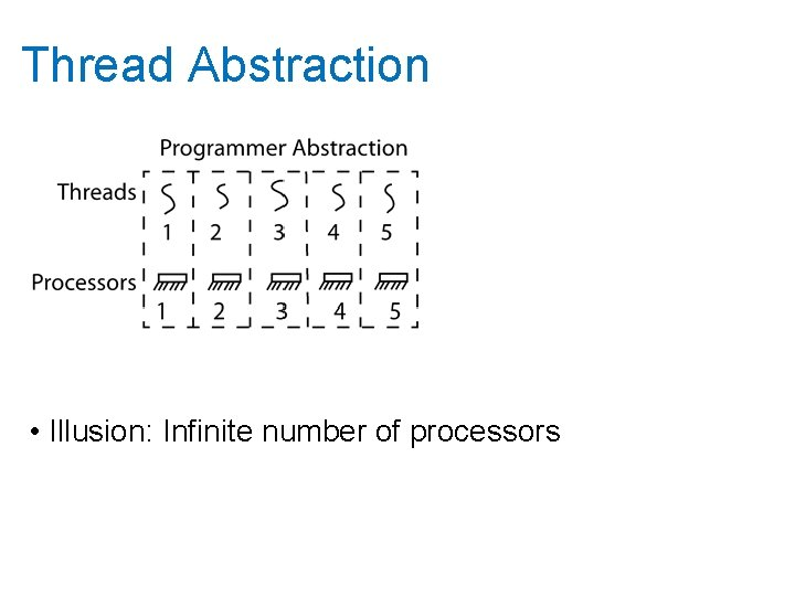 Thread Abstraction • Illusion: Infinite number of processors