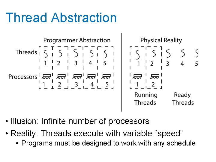 Thread Abstraction • Illusion: Infinite number of processors • Reality: Threads execute with variable