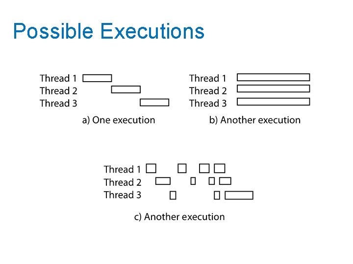 Possible Executions