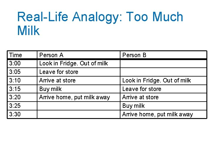 Real-Life Analogy: Too Much Milk Time 3: 00 3: 05 3: 10 3: 15