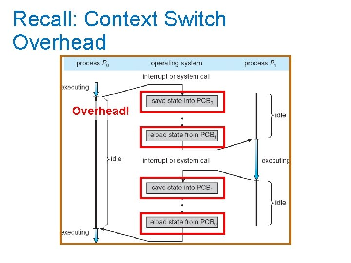 Recall: Context Switch Overhead!
