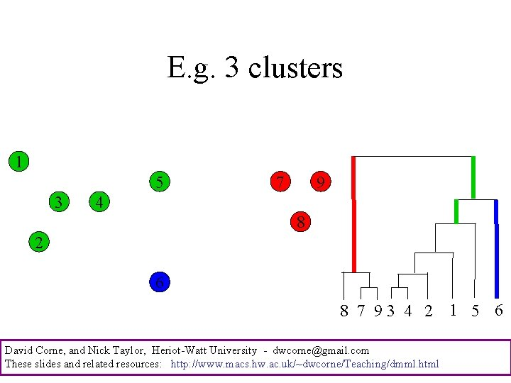 E. g. 3 clusters 1 5 3 7 9 4 8 2 6 8