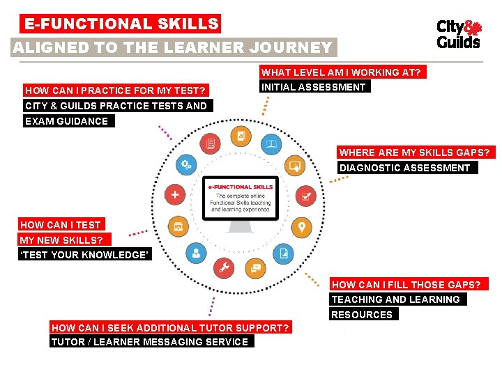 E-FUNCTIONAL SKILLS ALIGNED TO THE LEARNER JOURNEY HOW CAN I PRACTICE FOR MY TEST?