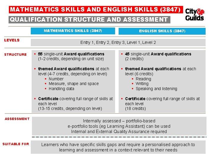 MATHEMATICS SKILLS AND ENGLISH SKILLS (3847) QUALIFICATION STRUCTURE AND ASSESSMENT MATHEMATICS SKILLS (3847) LEVELS