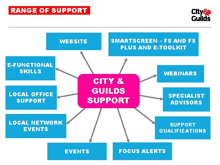 RANGE OF SUPPORT WEBSITE SMARTSCREEN – FS AND FS PLUS AND E-TOOLKIT E-FUNCTIONAL SKILLS