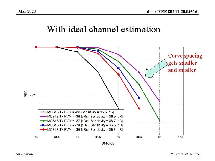 Mar 2020 doc. : IEEE 802. 11 -20/0456 r 0 With ideal channel estimation