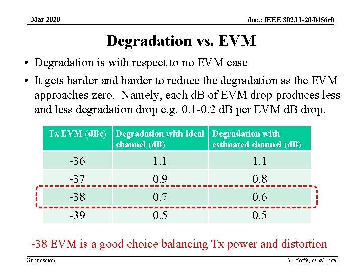 Mar 2020 doc. : IEEE 802. 11 -20/0456 r 0 Degradation vs. EVM •