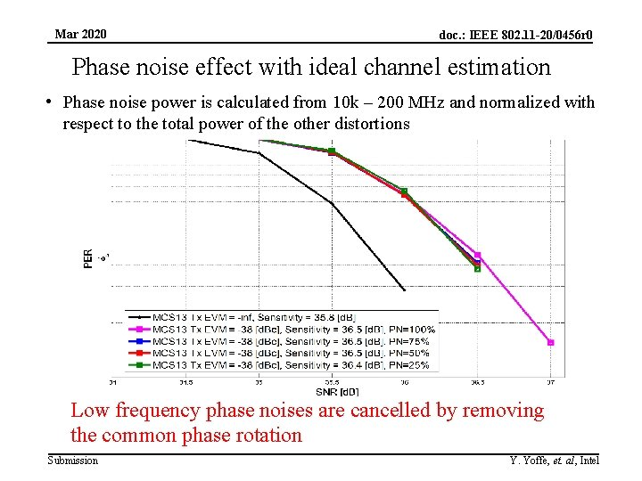 Mar 2020 doc. : IEEE 802. 11 -20/0456 r 0 Phase noise effect with