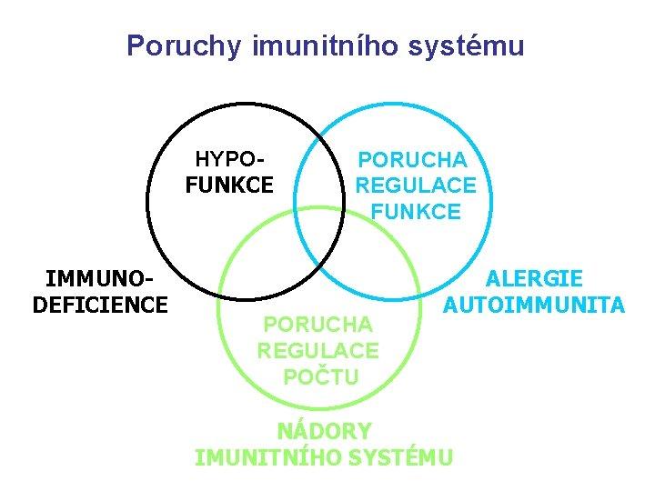 Poruchy imunitního systému HYPOFUNKCE IMMUNODEFICIENCE PORUCHA REGULACE FUNKCE PORUCHA REGULACE POČTU ALERGIE AUTOIMMUNITA NÁDORY