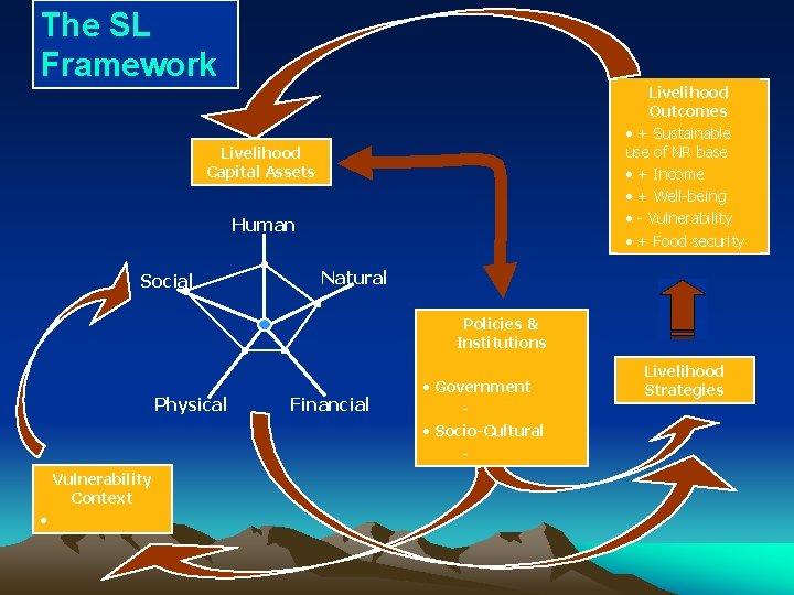 The SL Framework Livelihood Outcomes • + Sustainable use of NR base • +