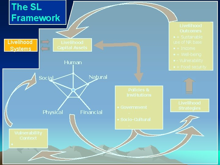 The SL Framework Livelihood Systems Livelihood Outcomes • + Sustainable use of NR base
