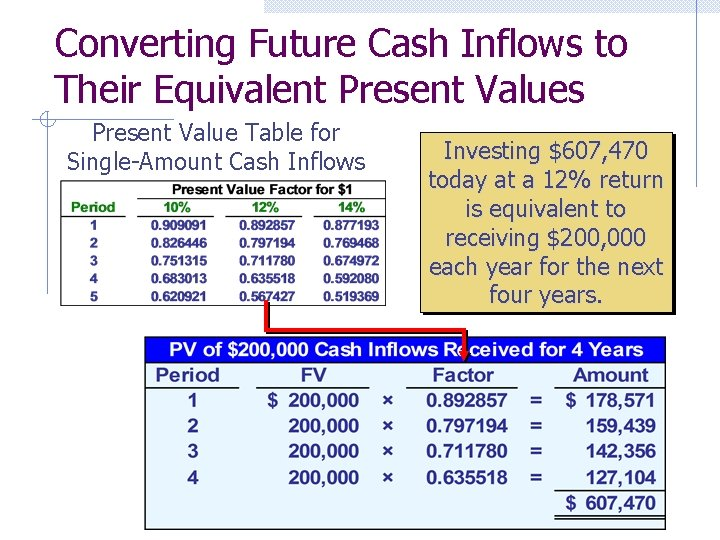 Converting Future Cash Inflows to Their Equivalent Present Values Present Value Table for Single-Amount