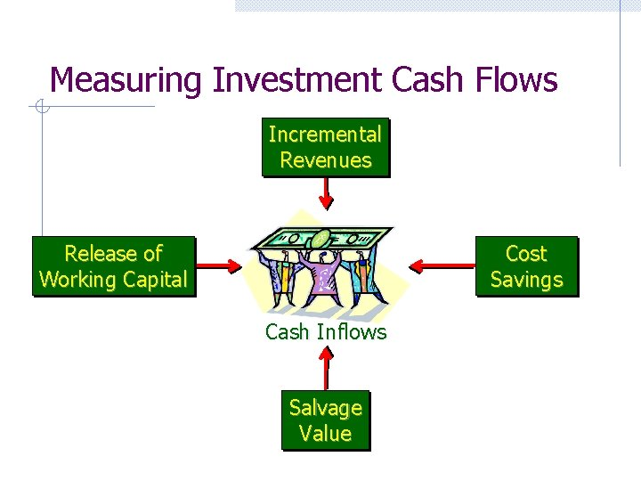 Measuring Investment Cash Flows Incremental Revenues Cost Savings Release of Working Capital Cash Inflows