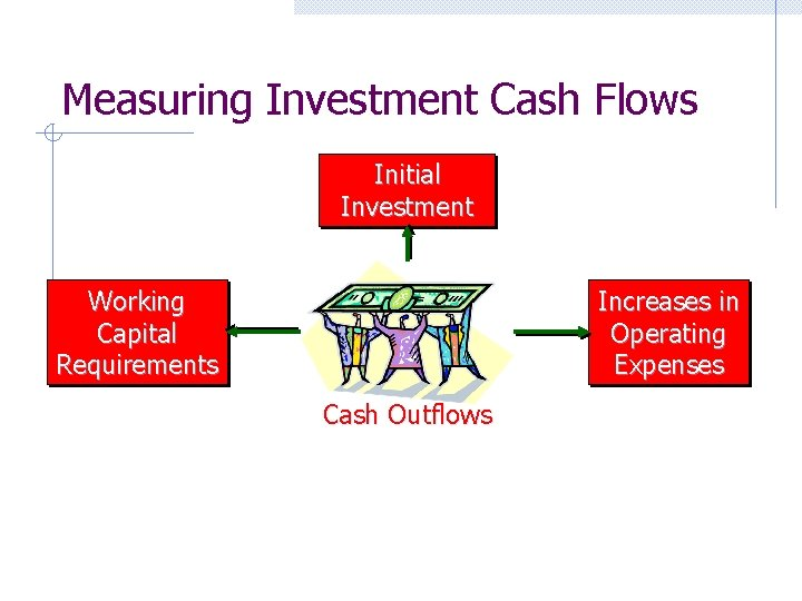 Measuring Investment Cash Flows Initial Investment Working Capital Requirements Increases in Operating Expenses Cash