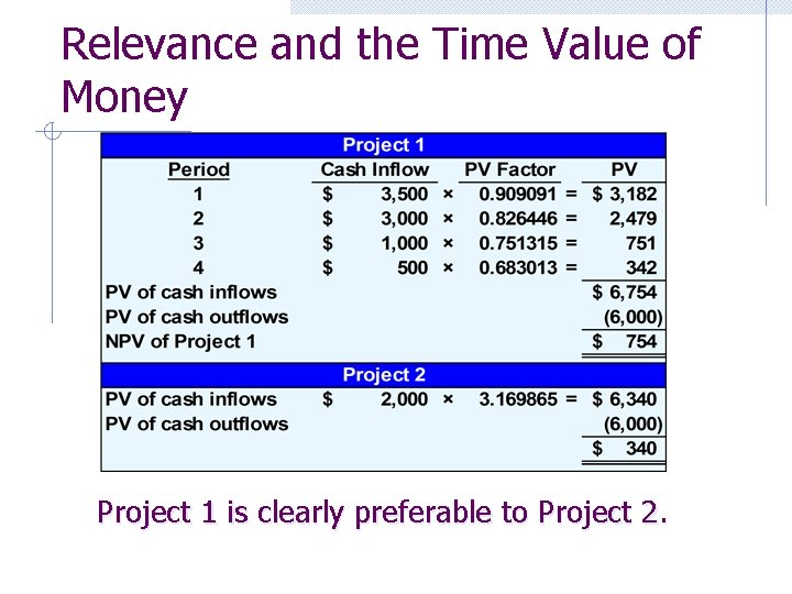 Relevance and the Time Value of Money Project 1 is clearly preferable to Project