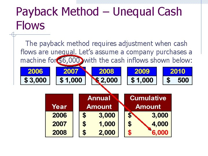 Payback Method – Unequal Cash Flows The payback method requires adjustment when cash flows