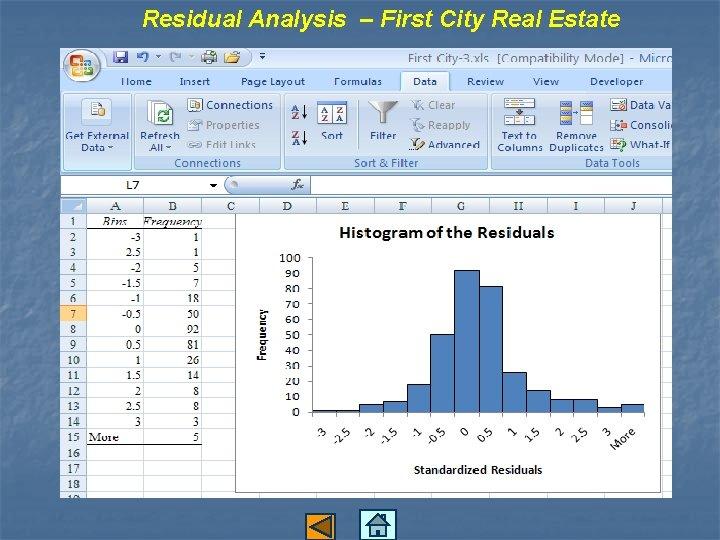 Residual Analysis – First City Real Estate