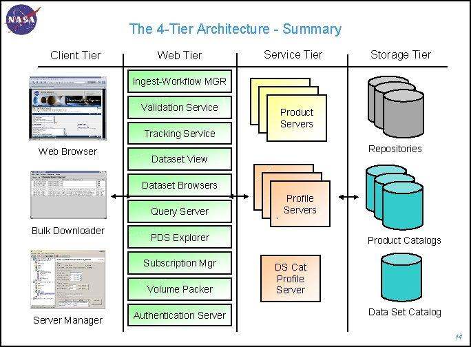The 4 -Tier Architecture - Summary Client Tier Web Tier Service Tier Storage Tier