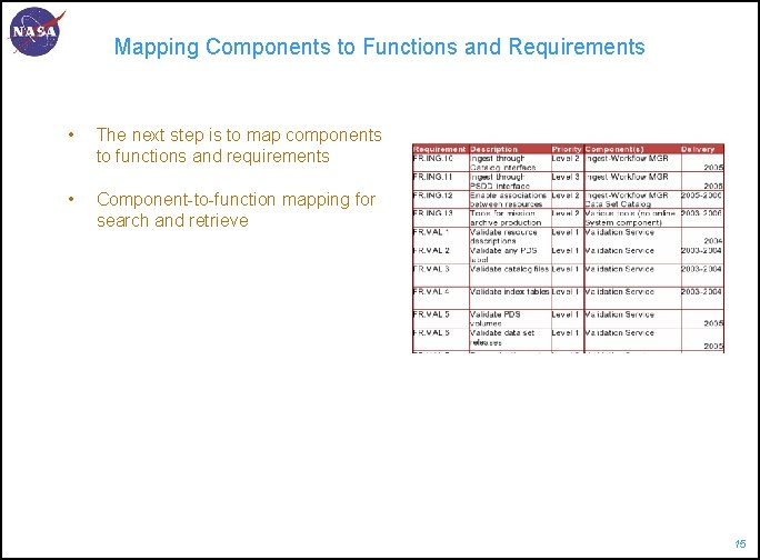 Mapping Components to Functions and Requirements • The next step is to map components