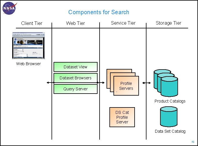 Components for Search Client Tier Web Browser Web Tier Service Tier Storage Tier Dataset