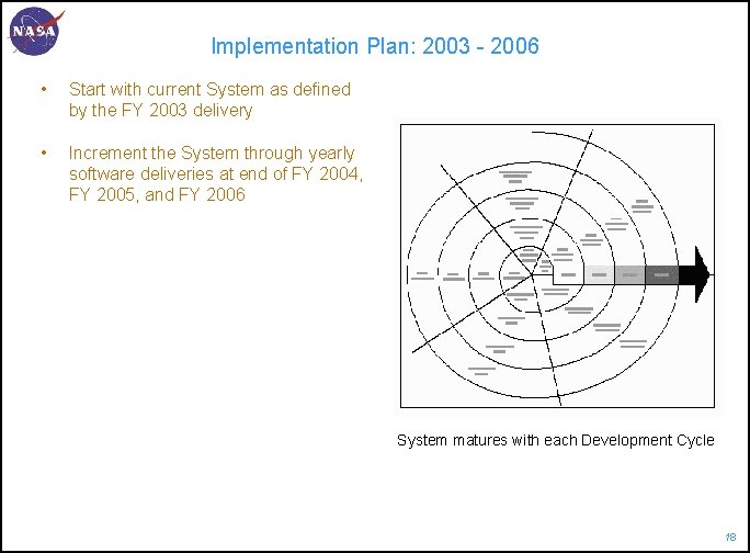 Implementation Plan: 2003 - 2006 • Start with current System as defined by the
