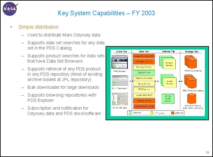 Key System Capabilities – FY 2003 • Simple distribution – Used to distribute Mars