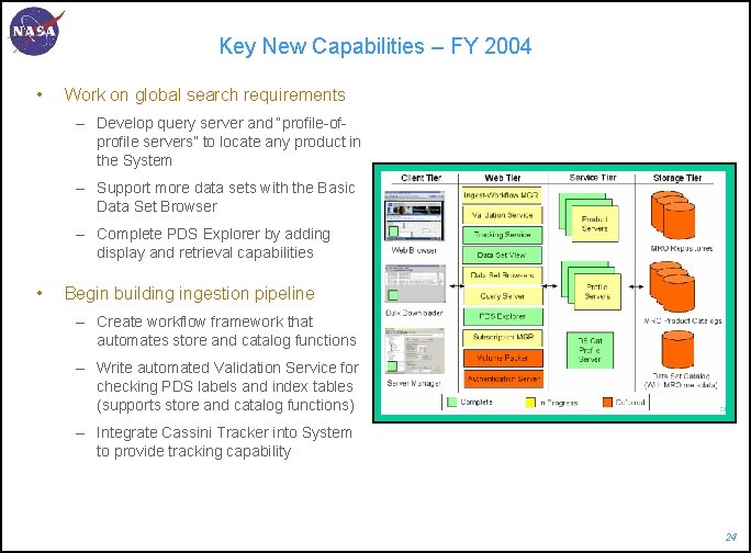 Key New Capabilities – FY 2004 • Work on global search requirements – Develop