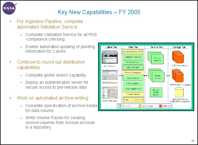 Key New Capabilities – FY 2005 • For Ingestion Pipeline, complete automated Validation Service