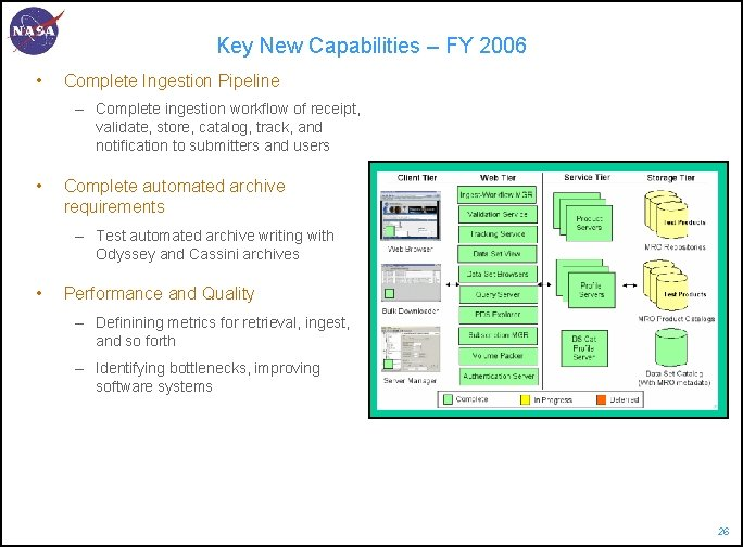 Key New Capabilities – FY 2006 • Complete Ingestion Pipeline – Complete ingestion workflow