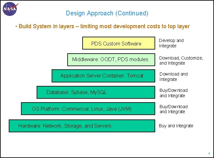 Design Approach (Continued) • Build System in layers – limiting most development costs to