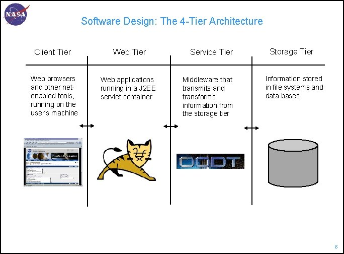Software Design: The 4 -Tier Architecture Client Tier Web browsers and other netenabled tools,