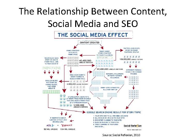The Relationship Between Content, Social Media and SEO Source: Social Reflexion, 2010