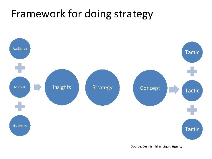 Framework for doing strategy Audience Market Tactic Insights Strategy Concept Business Tactic Source: Dennis